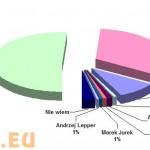 Ostatnie sondaże 17-VI